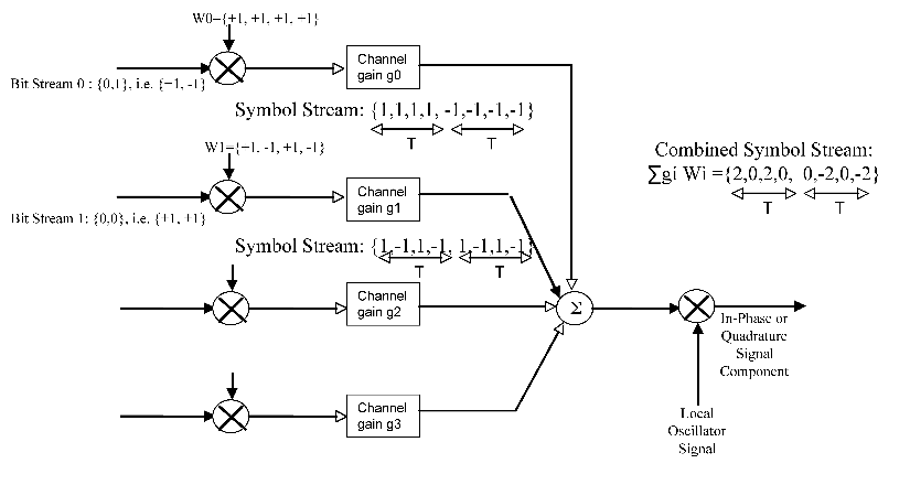 7 cdma figure 73 a simple example of cdma coding using orthogonal walsh codes of length 4 ccuart Image collections