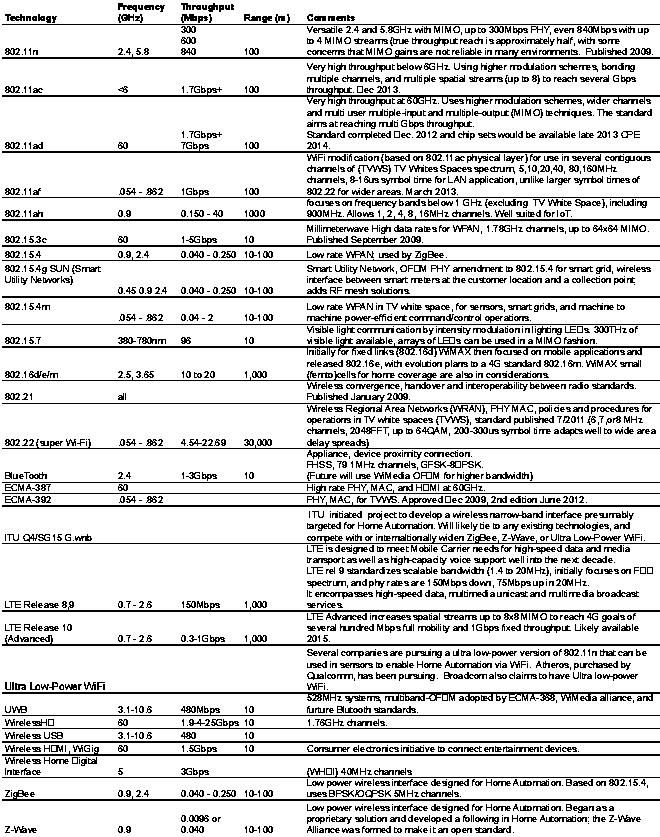 8 OFDM