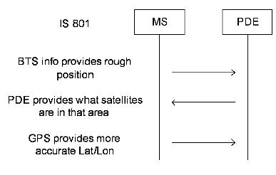 11 Core Network Evolution